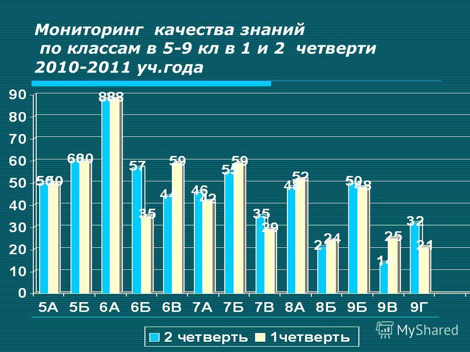 Мониторинг качества знаний по классам в 5-9 кл в 1 и 2 четверти 2010-2011 уч.года