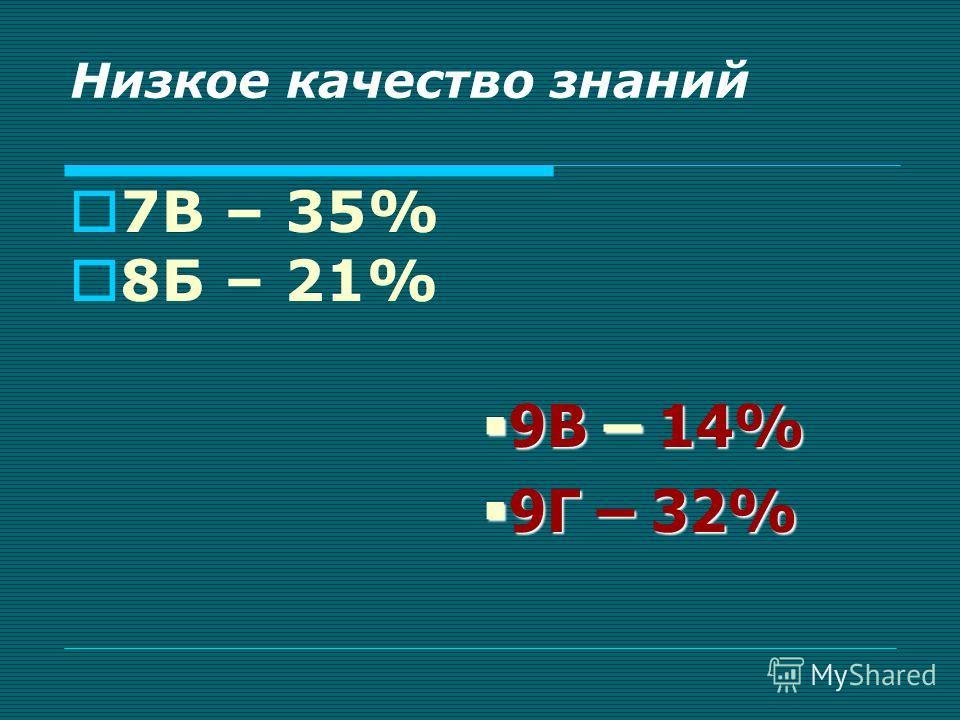 Низкое качество знаний 7В – 35% 8Б – 21% 9В – 14% 9В – 14% 9Г – 32% 9Г – 32%
