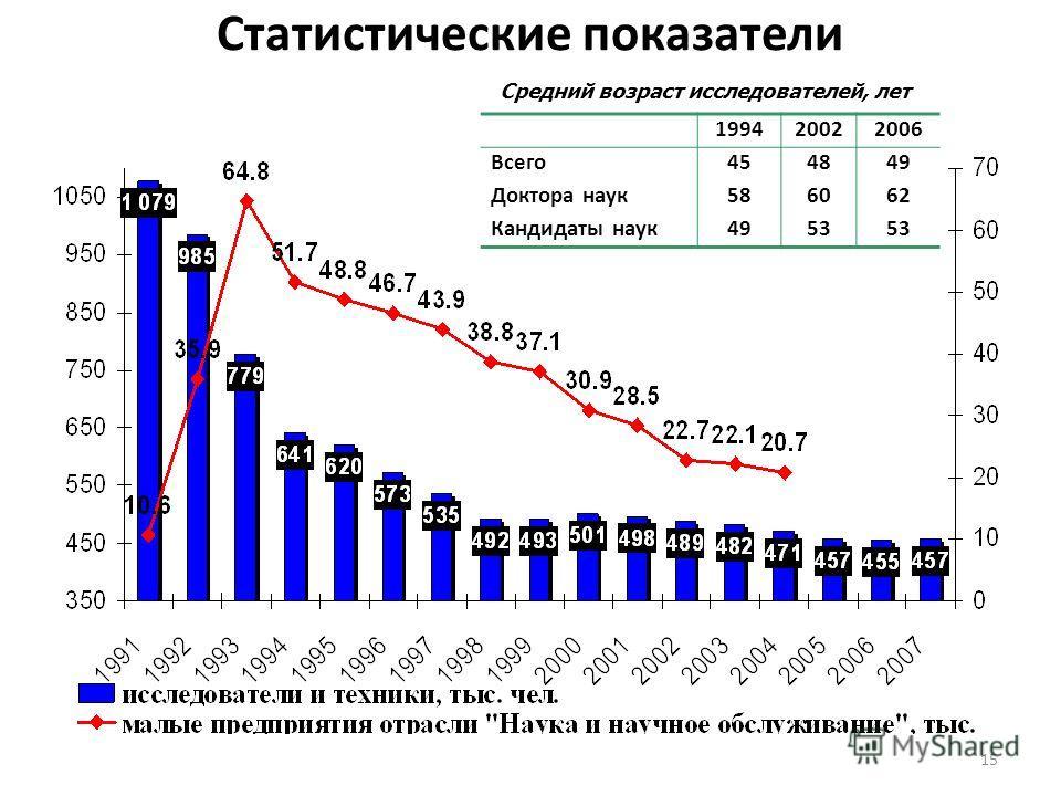 15 Статистические показатели 199420022006 Всего454849 Доктора наук586062 Кандидаты наук4953 Средний возраст исследователей, лет