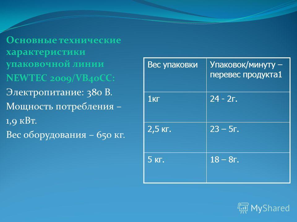 Основные технические характеристики упаковочной линии NEWTEC 2009/VB40СС: Электропитание: 380 В. Мощность потребления – 1,9 кВт. Вес оборудования – 650 кг. Вес упаковкиУпаковок/минуту – перевес продукта1 1кг24 - 2г. 2,5 кг.23 – 5г. 5 кг.18 – 8г.