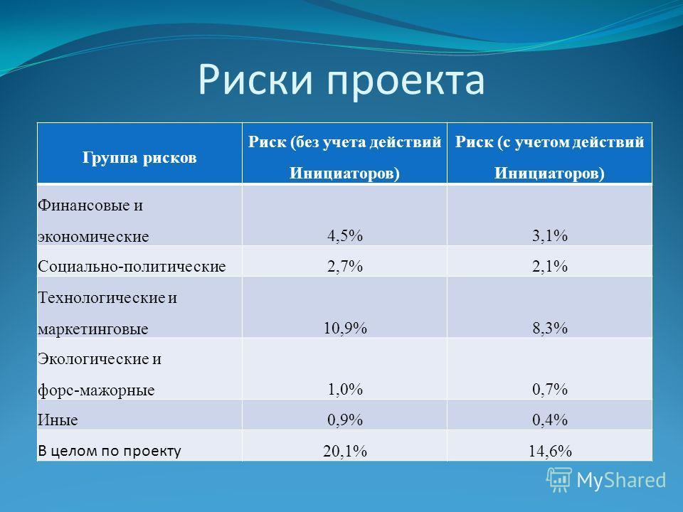 Риски проекта Группа рисков Риск (без учета действий Инициаторов) Риск (с учетом действий Инициаторов) Финансовые и экономические4,5%3,1% Социально-политические2,7%2,1% Технологические и маркетинговые10,9%8,3% Экологические и форс-мажорные1,0%0,7% Ин