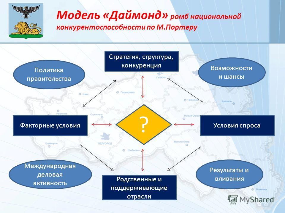 Модель «Даймонд» ромб национальной конкурентоспособности по М.Портеру ? Условия спроса Стратегия, структура, конкуренция Родственные и поддерживающие отрасли Факторные условия Возможности и шансы Результаты и вливания Международная деловая активность