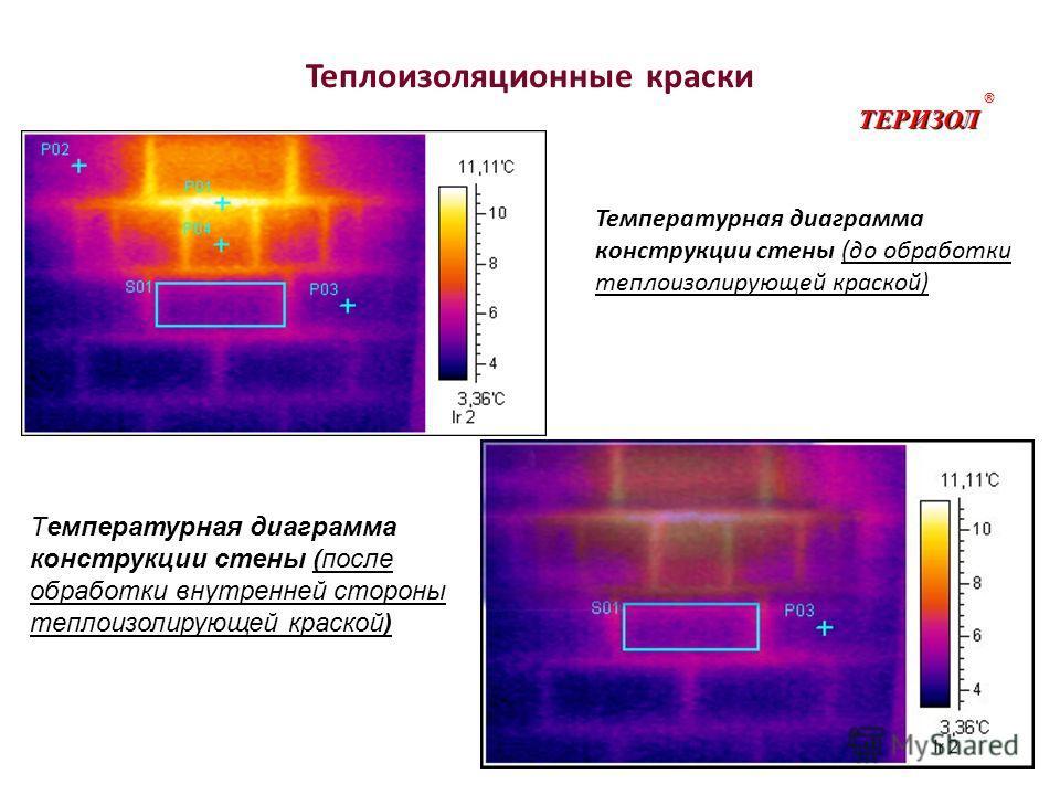 Теплоизоляционные краски (после обработки внутренней стороны теплоизолирующей краской) Температурная диаграмма конструкции стены (после обработки внутренней стороны теплоизолирующей краской) ТЕРИЗОЛ ® (до обработки теплоизолирующей краской) Температу