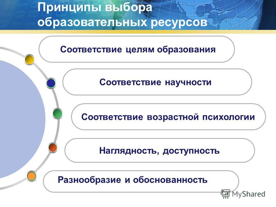 Принципы выбора образовательных ресурсов Наглядность, доступность Соответствие возрастной психологии Соответствие целям образования Соответствие научности Разнообразие и обоснованность