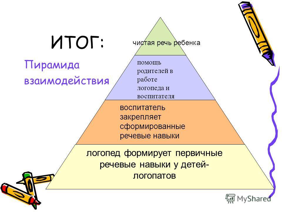 ИТОГ: Пирамида взаимодействия помощь родителей в работе логопеда и воспитателя воспитатель закрепляет сформированные речевые навыки логопед формирует первичные речевые навыки у детей- логопатов чистая речь ребенка
