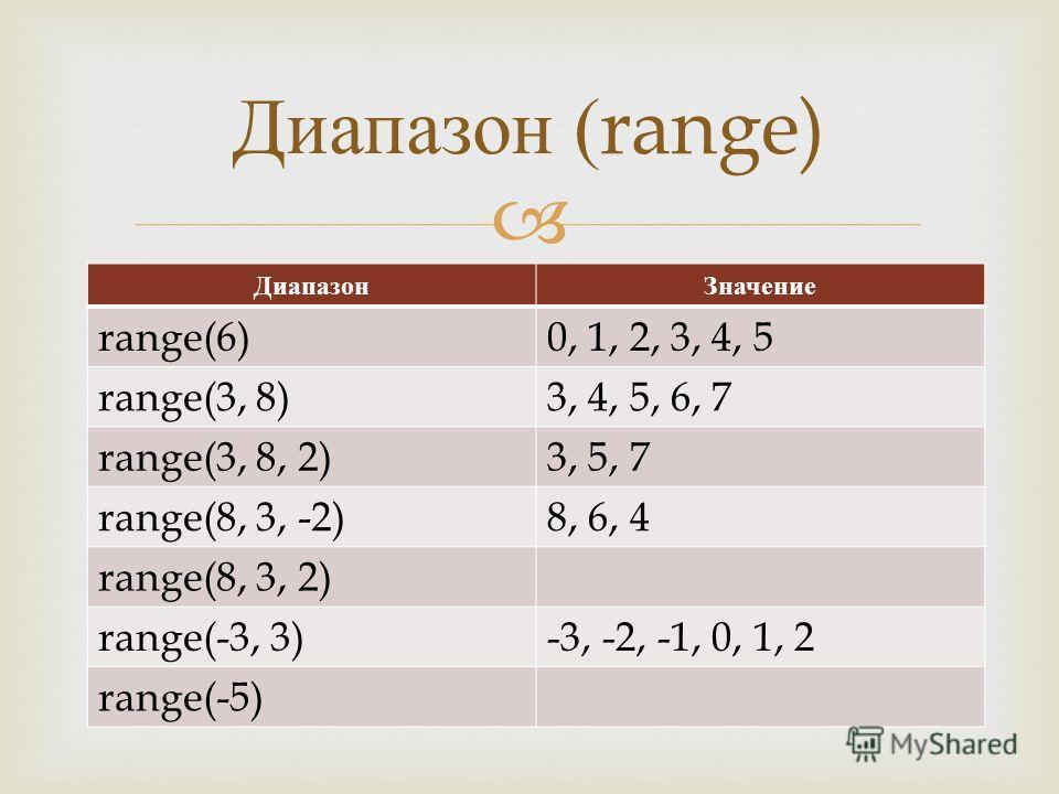 ДиапазонЗначение range(6)0, 1, 2, 3, 4, 5 range(3, 8)3, 4, 5, 6, 7 range(3, 8, 2)3, 5, 7 range(8, 3, -2)8, 6, 4 range(8, 3, 2) range(-3, 3)-3, -2, -1, 0, 1, 2 range(-5) Диапазон (range)