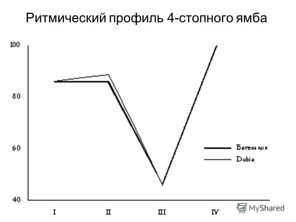 Ритмический профиль 4-стопного ямба