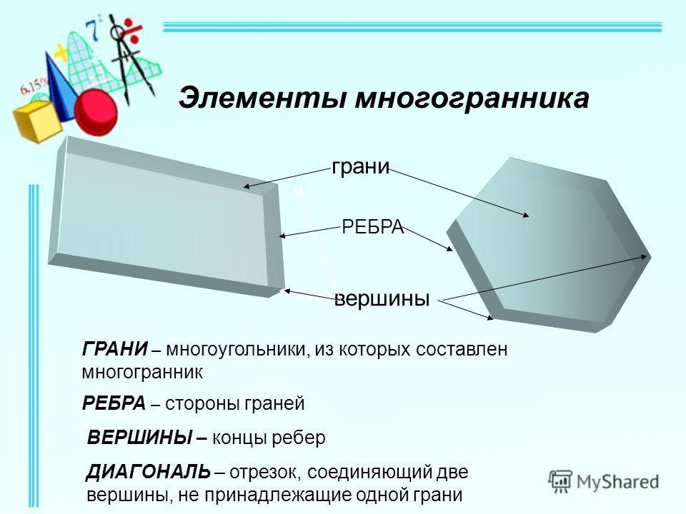 Элементы многогранника грани вершины РЕБРА ГРАНИ – многоугольники, из которых составлен многогранник РЕБРА – стороны граней ВЕРШИНЫ – концы ребер ДИАГОНАЛЬ – отрезок, соединяющий две вершины, не принадлежащие одной грани