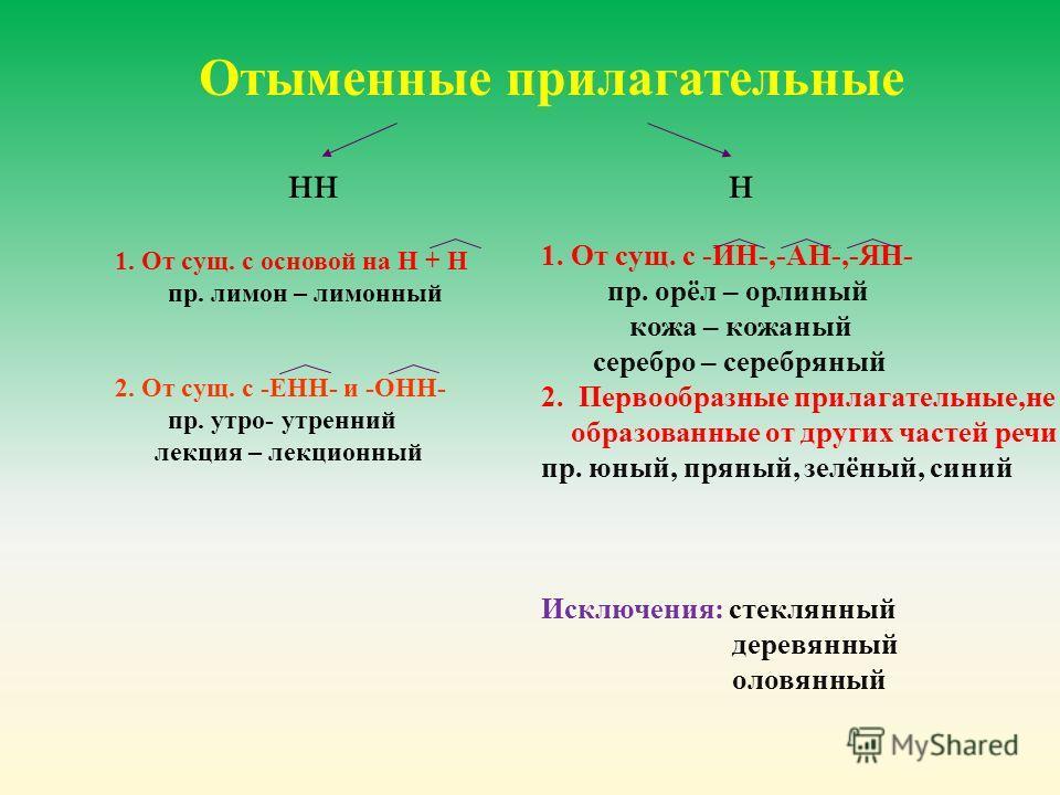 Отыменные прилагательные н нн 1. От сущ. с основой на Н + Н пр. лимон – лимонный 2. От сущ. с -ЕНН- и -ОНН- пр. утро- утренний лекция – лекционный 1. От сущ. с -ИН-,-АН-,-ЯН- пр. орёл – орлиный кожа – кожаный серебро – серебряный 2. Первообразные при