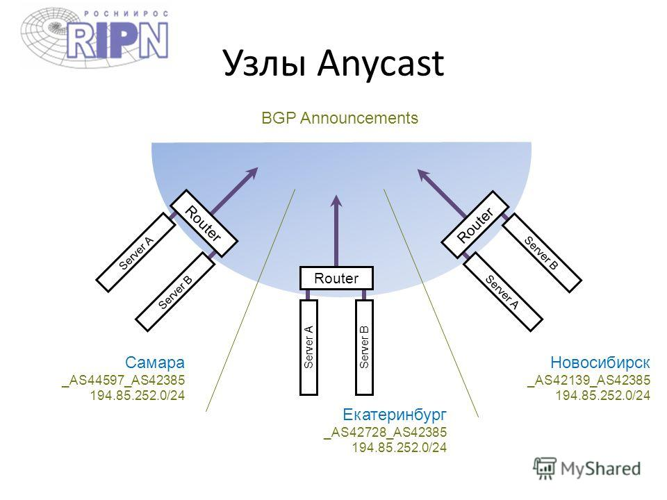 Узлы Anycast Router Server AServer B Router Server A Server B Server A Server B Самара _AS44597_AS42385 194.85.252.0/24 Екатеринбург _AS42728_AS42385 194.85.252.0/24 Новосибирск _AS42139_AS42385 194.85.252.0/24 BGP Announcements