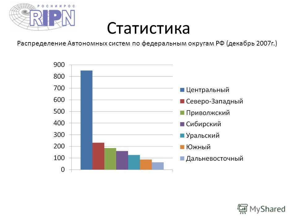 Статистика Распределение Автономных систем по федеральным округам РФ (декабрь 2007г.)
