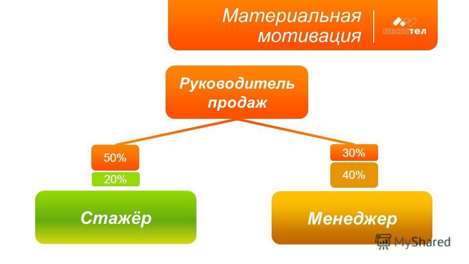 Руководитель продаж Материальная мотивация Стажёр Менеджер 50% 20% 40% 30%