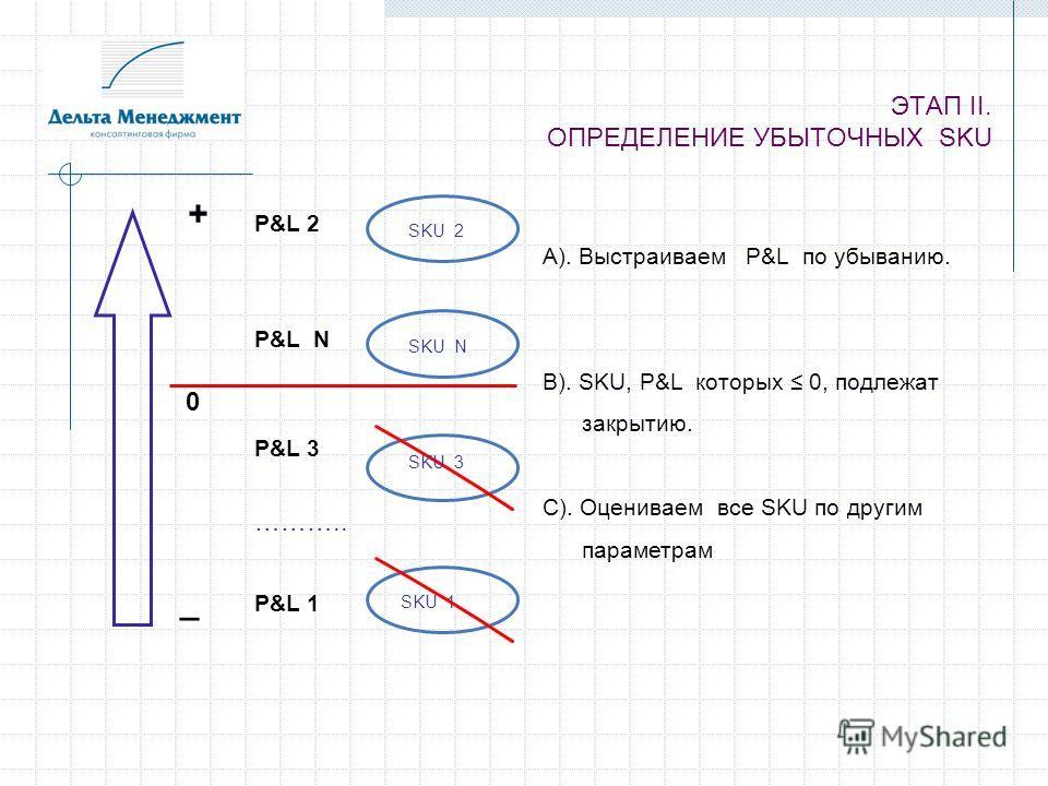 ЭТАП II. ОПРЕДЕЛЕНИЕ УБЫТОЧНЫХ SKU P&L 1 P&L 2 P&L 3 P&L N ……….. SKU 2 SKU N SKU 3 SKU 1 + _ 0 А). Выстраиваем P&L по убыванию. В). SKU, P&L которых 0, подлежат закрытию. С). Оцениваем все SKU по другим параметрам