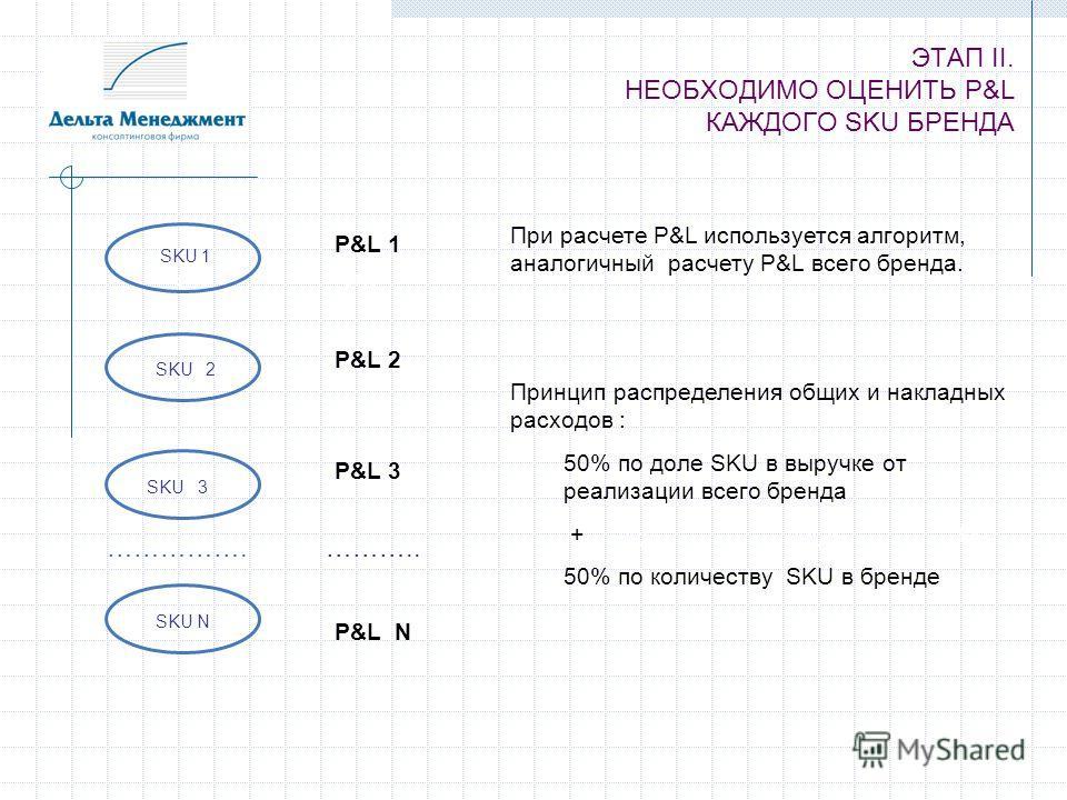 ЭТАП II. НЕОБХОДИМО ОЦЕНИТЬ P&L КАЖДОГО SKU БРЕНДА 3 SKU1 1 2 3 ……………. P&L 2 P&L N ……….. P&L 3 P&L 1 SKU SKU N SKU 2 При расчете P&L используется алгоритм, аналогичный расчету P&L всего бренда. Принцип распределения общих и накладных расходов : 50% п