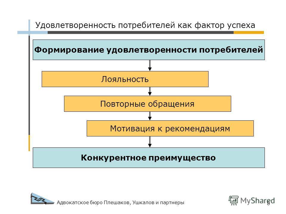Адвокатское бюро Плешаков, Ушкалов и партнеры 8 Формирование удовлетворенности потребителей Лояльность Повторные обращения Мотивация к рекомендациям Конкурентное преимущество Удовлетворенность потребителей как фактор успеха