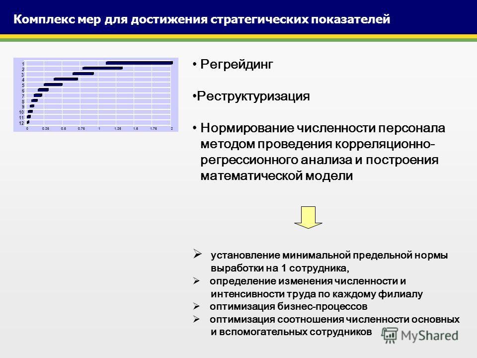Комплекс мер для достижения стратегических показателей Регрейдинг Реструктуризация Нормирование численности персонала методом проведения корреляционно- регрессионного анализа и построения математической модели установление минимальной предельной норм