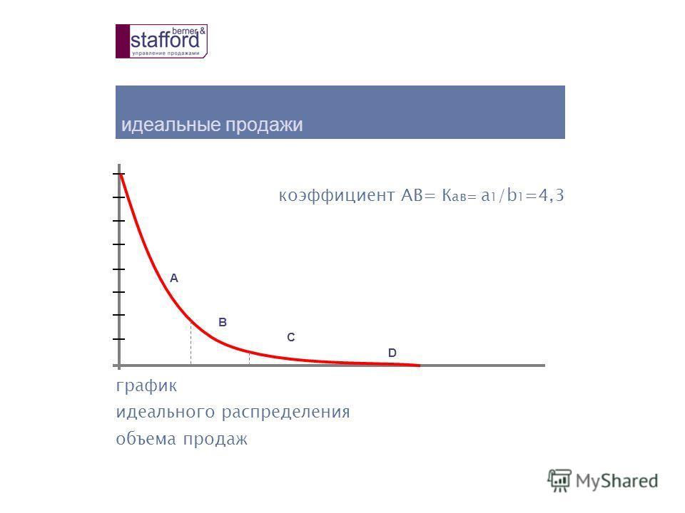 график идеального распределения объема продаж идеальные продажи А B C D коэффициент AB= К aв= a 1 /b 1 =4,3
