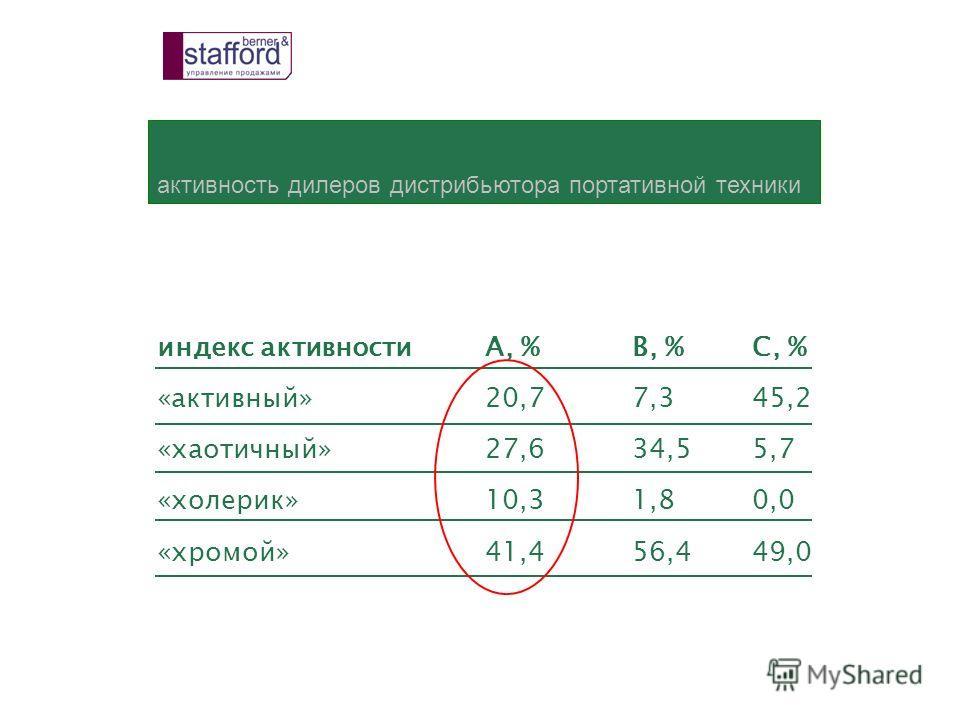 активность дилеров дистрибьютора портативной техники индекс активностиА, %В, %С, % «активный»20,77,345,2 «хаотичный»27,634,55,7 «холерик»10,31,80,0 «хромой»41,456,449,0