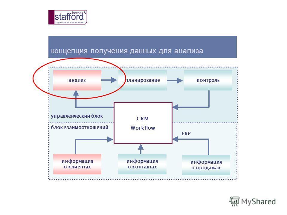 концепция получения данных для анализа управленческий блок блок взаимоотношений ERP анализпланированиеконтроль информация о клиентах информация о контактах информация о продажах CRM Workflow