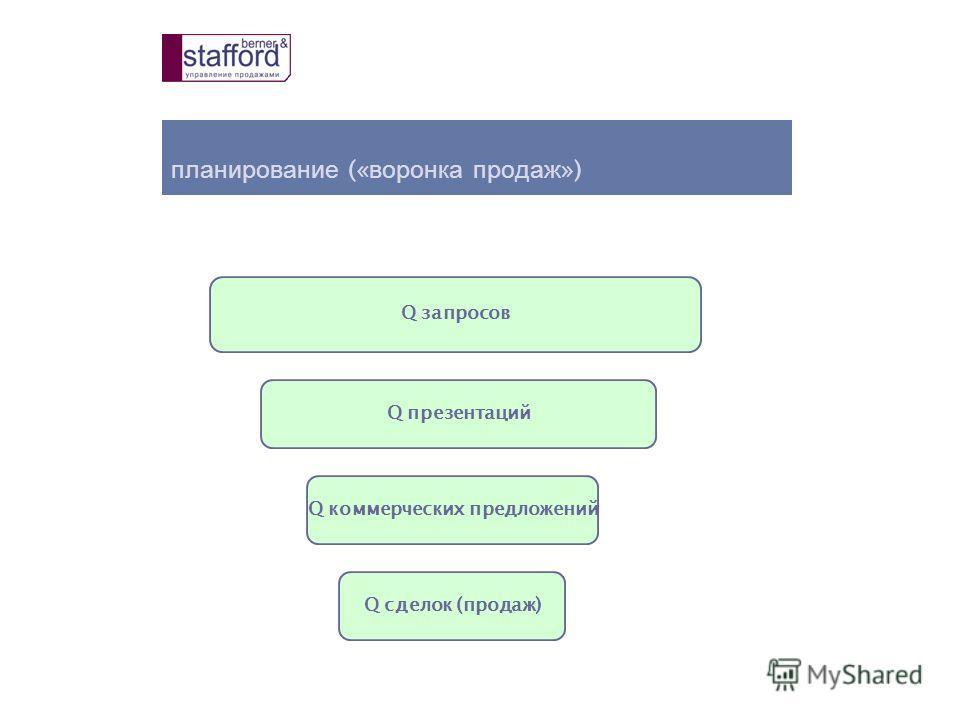 планирование (« воронка продаж ») Q сделок (продаж) Q коммерческих предложений Q презентаций Q запросов