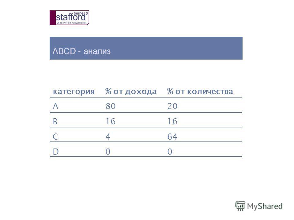 АВС D - анализ категория% от дохода% от количества A8020 B16 C464 D00