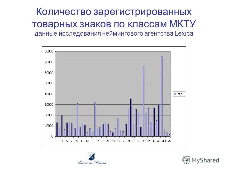 Количество зарегистрированных товарных знаков по классам МКТУ данные исследования неймингового агентства Lexica