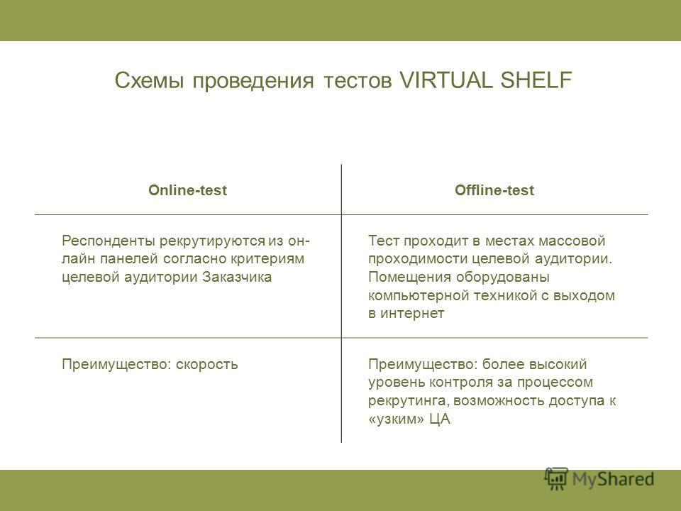 Online-testOffline-test Респонденты рекрутируются из он- лайн панелей согласно критериям целевой аудитории Заказчика Тест проходит в местах массовой проходимости целевой аудитории. Помещения оборудованы компьютерной техникой с выходом в интернет Преи