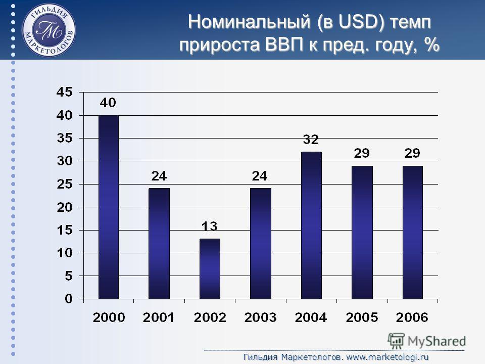 Гильдия Маркетологов. www.marketologi.ru Номинальный (в USD) темп прироста ВВП к пред. году, %