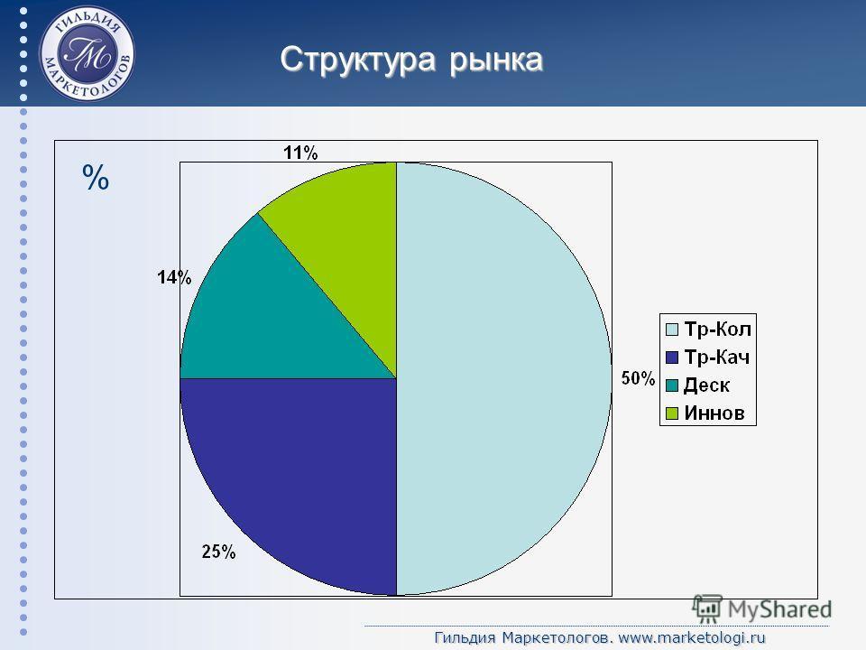 Гильдия Маркетологов. www.marketologi.ru Структура рынка %