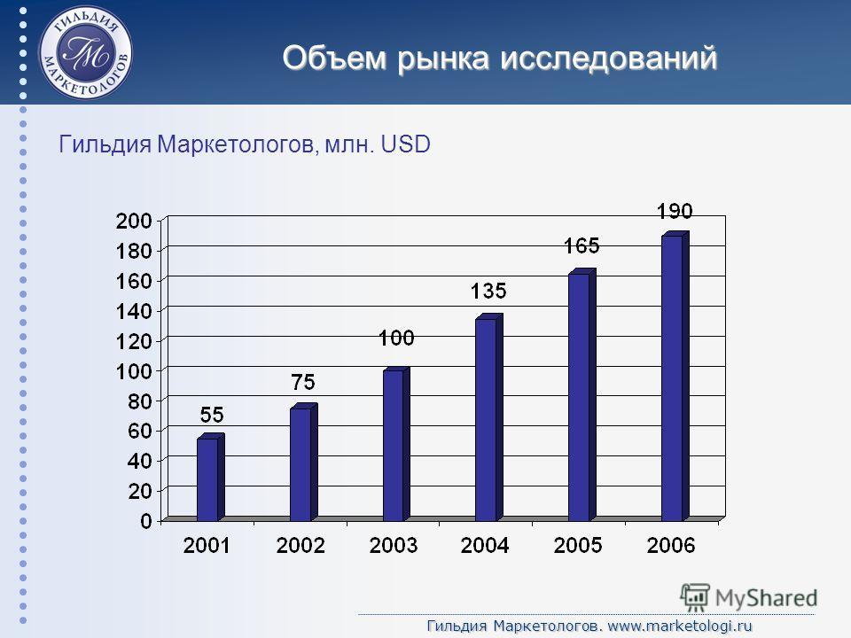 Гильдия Маркетологов. www.marketologi.ru Объем рынка исследований Гильдия Маркетологов, млн. USD