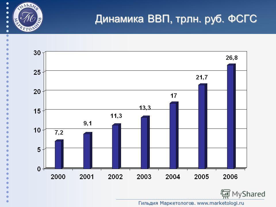 Гильдия Маркетологов. www.marketologi.ru Динамика ВВП, трлн. руб. ФСГС