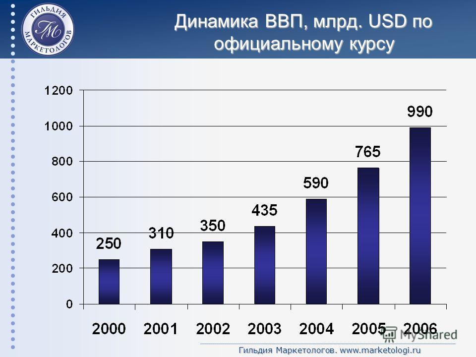 Гильдия Маркетологов. www.marketologi.ru Динамика ВВП, млрд. USD по официальному курсу