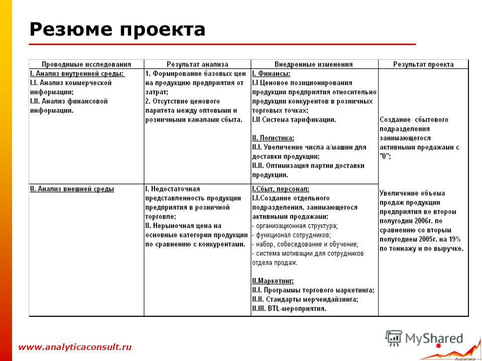 Резюме проекта www.analyticaconsult.ru