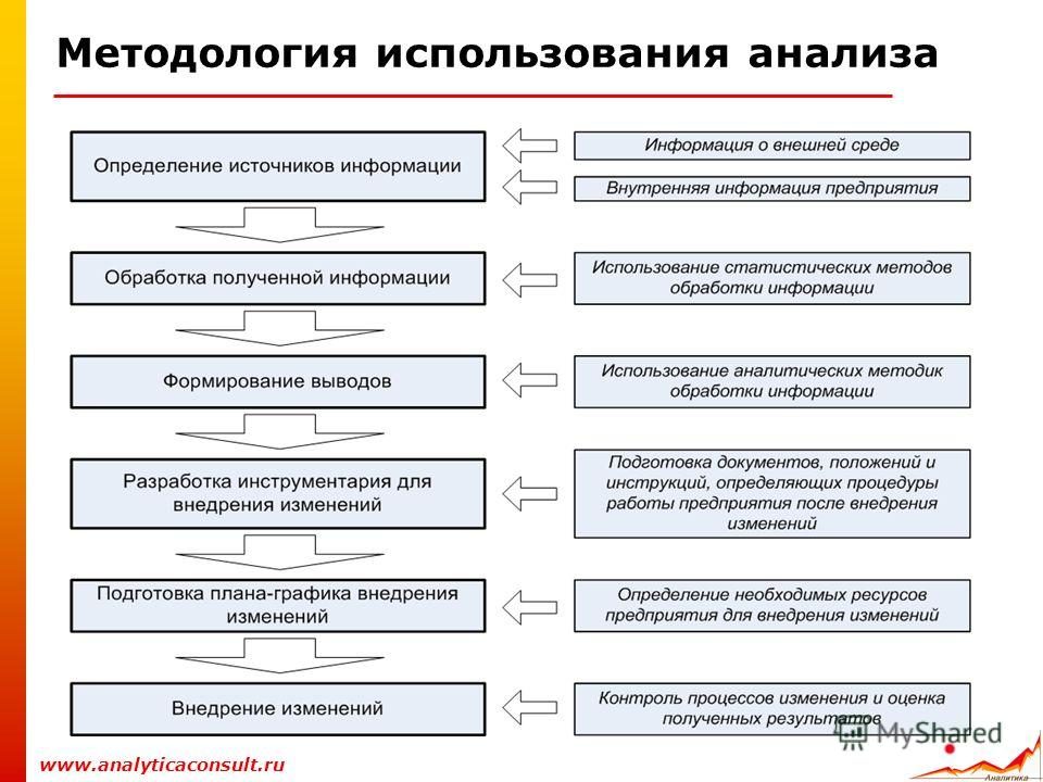 Методология использования анализа www.analyticaconsult.ru
