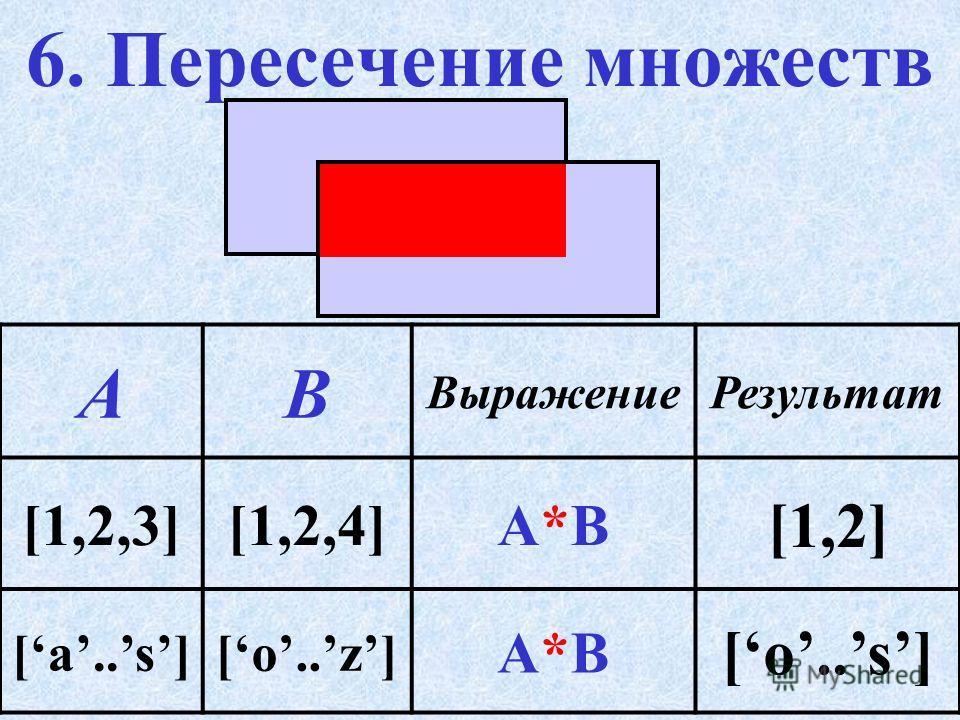5. Объединение множеств Пример + АВ ВыражениеРезультат [1,2,3][1,2,4]А+ВА+В [1,2,3,4] [a..s][o..z] А+ВА+В [a..z]