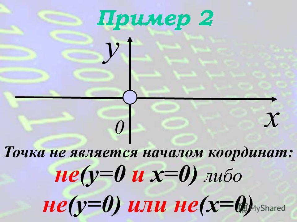 Пример 1 y x 0 y=0 и x=0 Точка является началом координат: