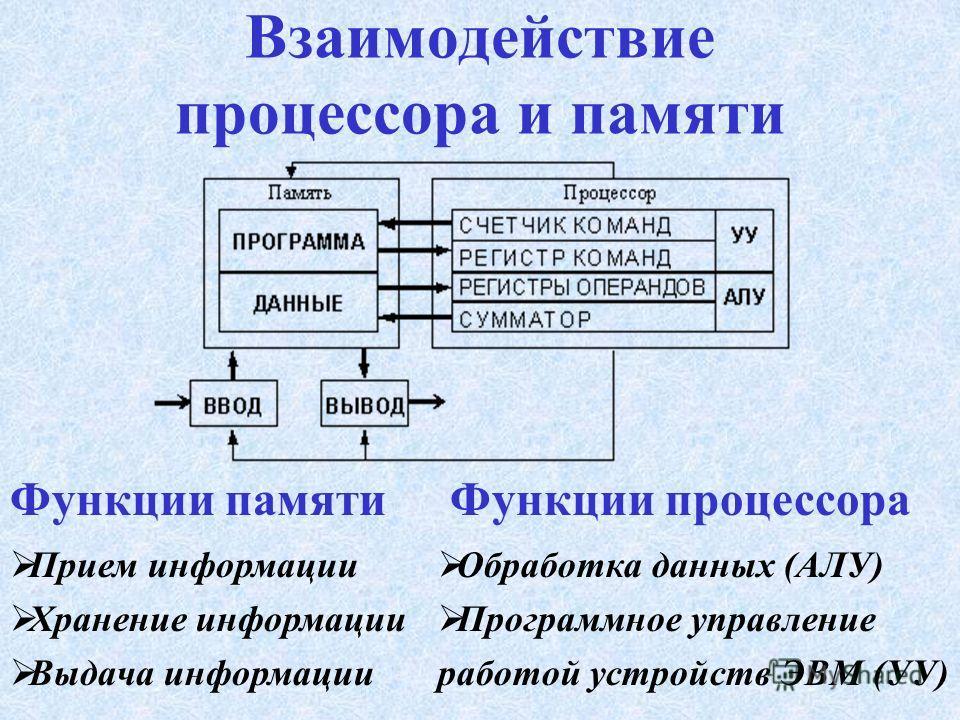 Типы КЭШ-памяти В нутренняя (КЭШ первого уровня), размещается внутри процессора (8 Кб – 512 Кб) В нешняя ( КЭШ второго уровня), размещается на системной плате (256 Кб – 1 Мб)
