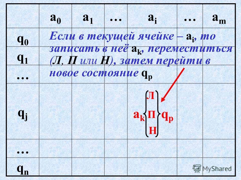 – таблица, в которой в каждой клетке записана команда, указывающая какой символ записать в текущую ячейку, куда передвинуть головку и в какое состояние перейдет машина. Программа МТ