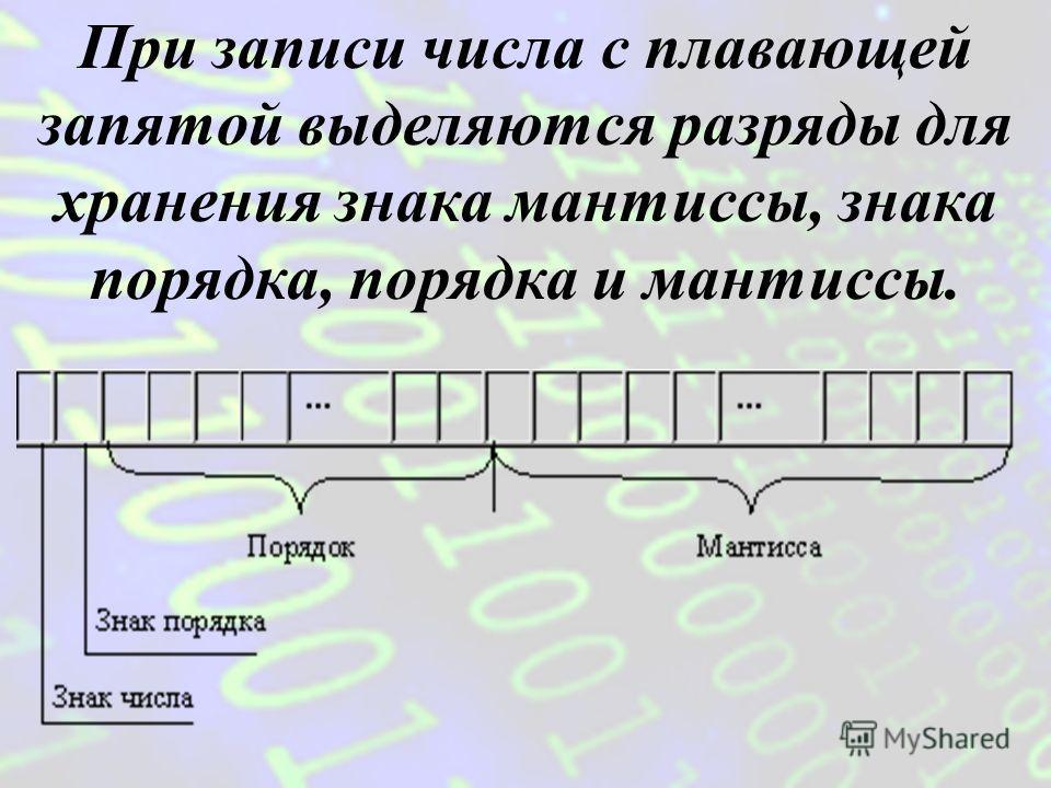когда 1/q |m| 1, т.е. мантисса должна быть правильной дробью из [0,1; 1) и иметь после запятой цифру, отличную от нуля. нормализованная форма, Для однозначности представления чисел с плавающей запятой используется Пример 0,0000034567 = 0,34567 10 -5