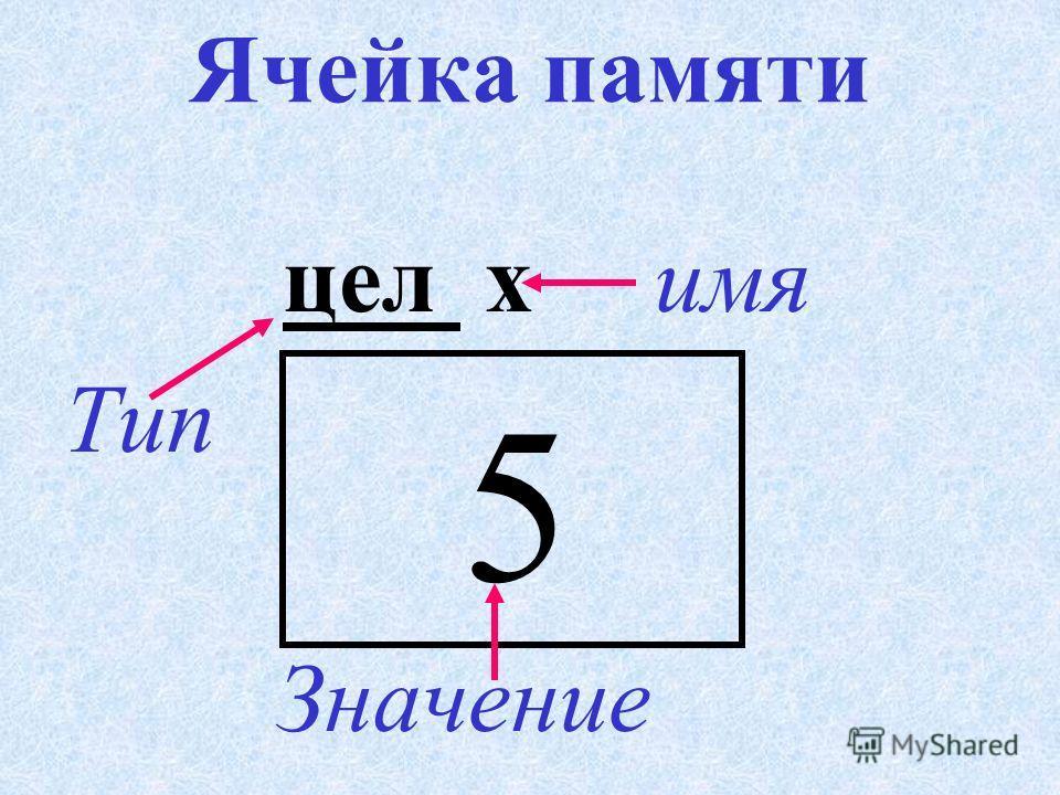 Чтобы компьютер мог работать с переменной величиной, нужно описать её, т. е. указать тип и имя. При этом отводится место в памяти для хранения значения переменной величины.