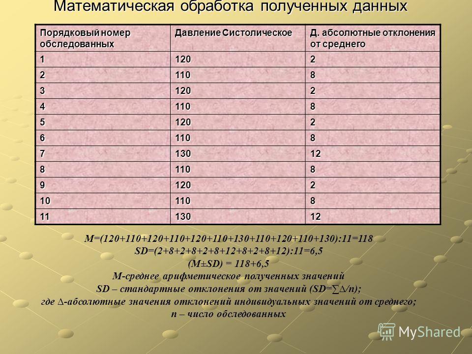 Математическая обработка полученных данных Порядковый номер обследованных Давление Систолическое Д. абсолютные отклонения от среднего 11202 21108 31202 41108 51202 61108 713012 81108 91202 101108 1113012 М=(120+110+120+110+120+110+130+110+120+110+130