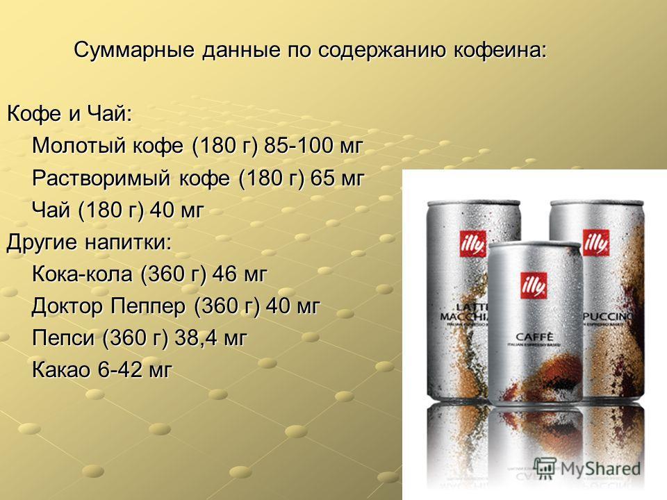 Суммарные данные по содержанию кофеина: Кофе и Чай: Молотый кофе (180 г) 85-100 мг Растворимый кофе (180 г) 65 мг Чай (180 г) 40 мг Другие напитки: Кока-кола (360 г) 46 мг Доктор Пеппер (360 г) 40 мг Пепси (360 г) 38,4 мг Какао 6-42 мг