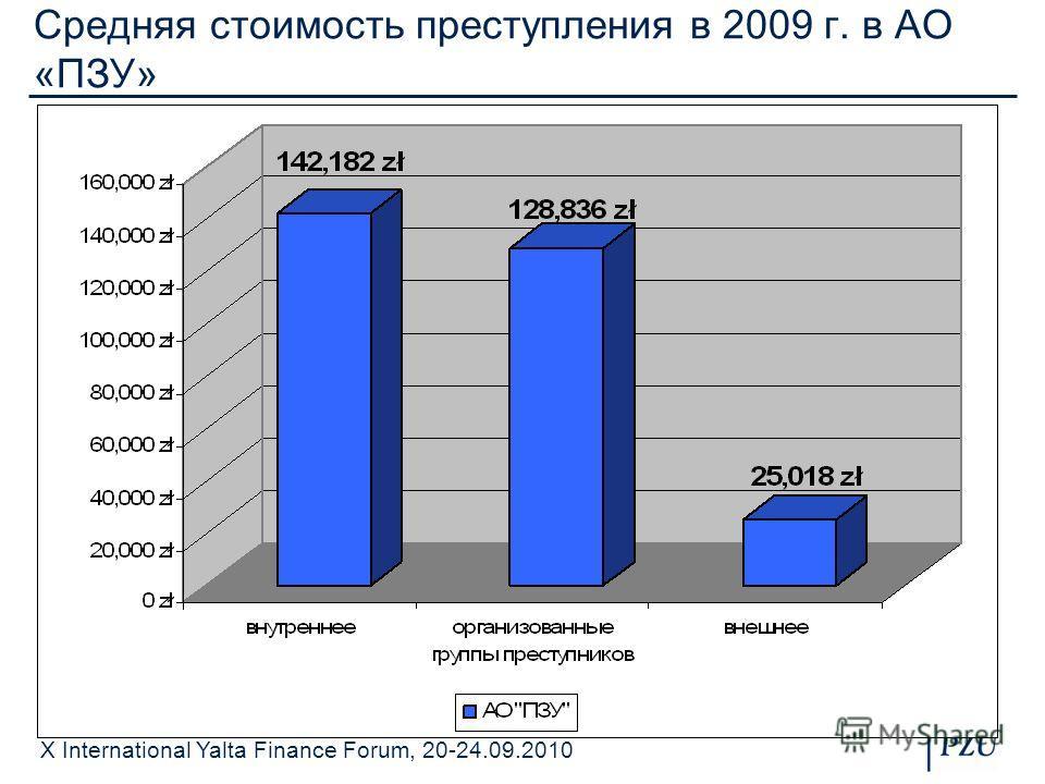 X International Yalta Finance Forum, 20-24.09.2010 Средняя стоимость преступления в 2009 г. в АО «ПЗУ»