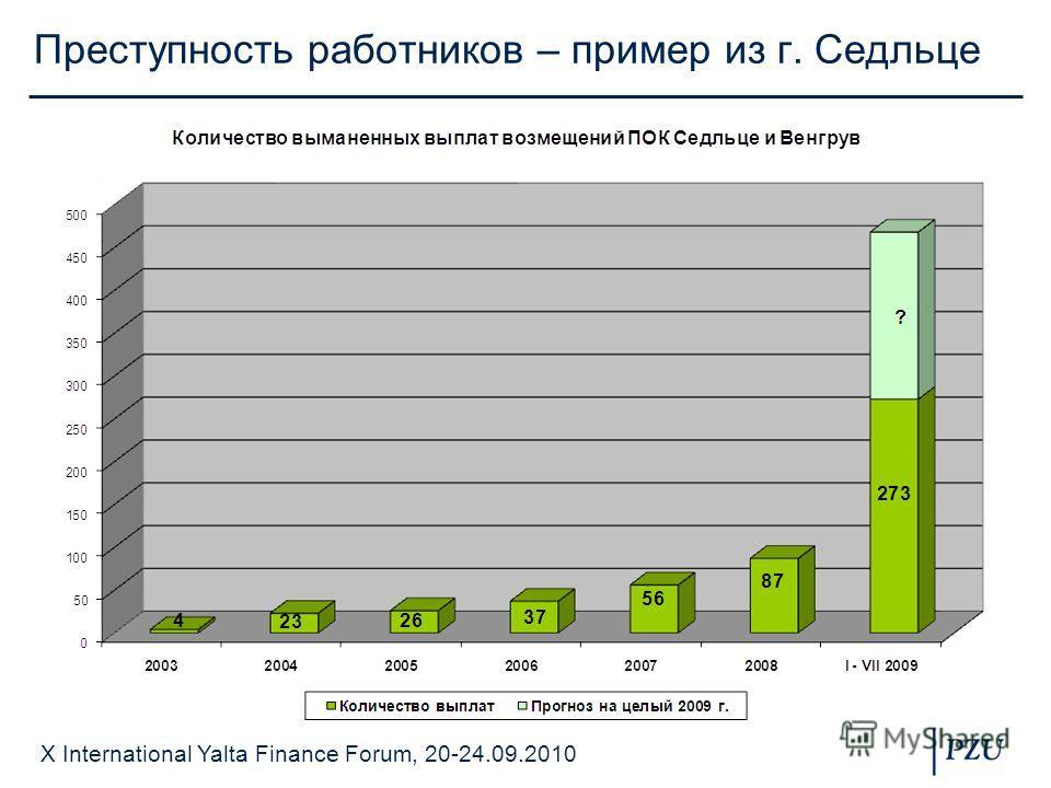 X International Yalta Finance Forum, 20-24.09.2010 Преступность работников – пример из г. Седльце