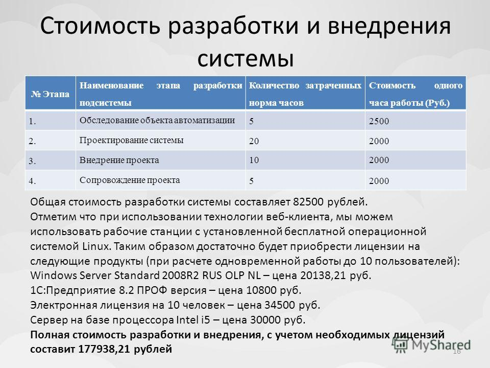 Стоимость разработки и внедрения системы Этапа Наименование этапа разработки подсистемы Количество затраченных норма часов Стоимость одного часа работы (Руб.) 1. Обследование объекта автоматизации 52500 2. Проектирование системы 202000 3. Внедрение п