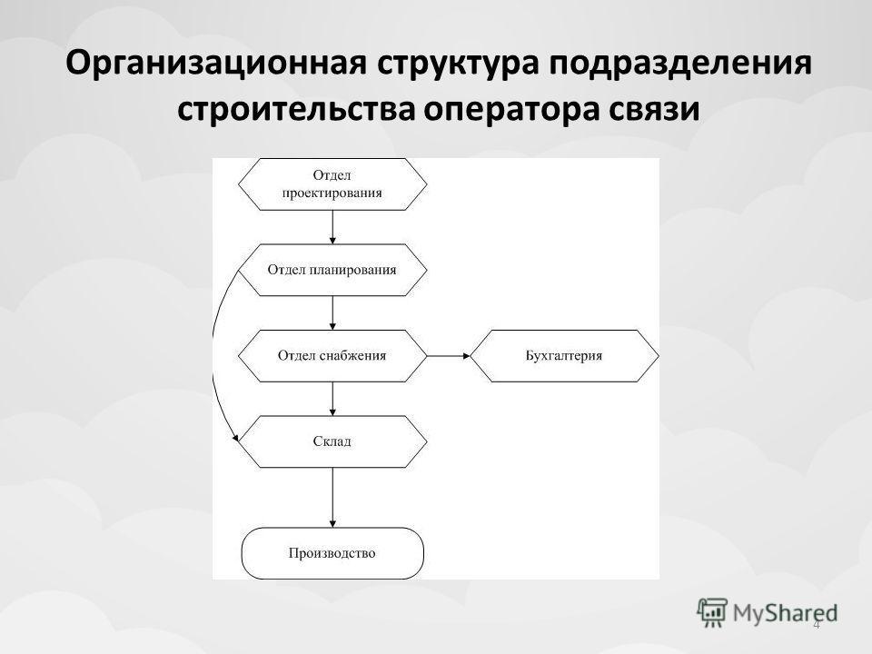 Организационная структура подразделения строительства оператора связи 4