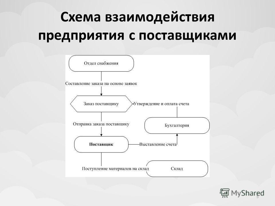 Схема взаимодействия предприятия с поставщиками 5