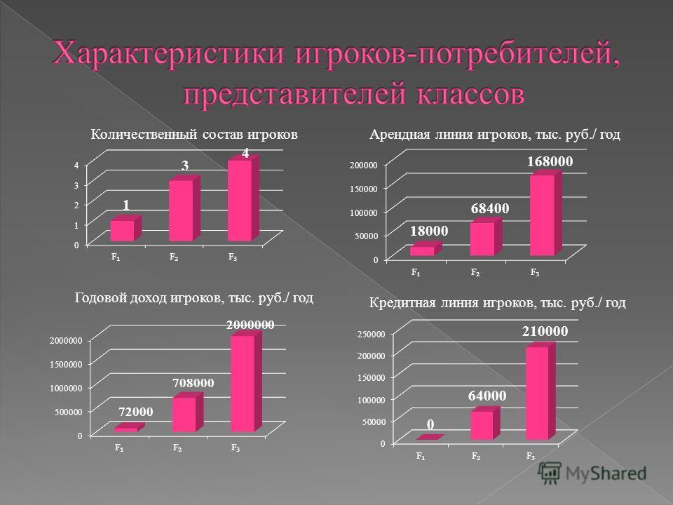 Количественный состав игроковАрендная линия игроков, тыс. руб./ год Годовой доход игроков, тыс. руб./ год Кредитная линия игроков, тыс. руб./ год