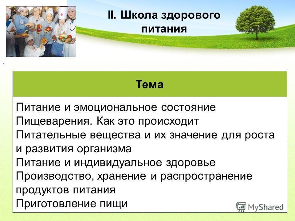 . II. Школа здорового питания Тема Питание и эмоциональное состояние Пищеварения. Как это происходит Питательные вещества и их значение для роста и развития организма Питание и индивидуальное здоровье Производство, хранение и распространение продукто