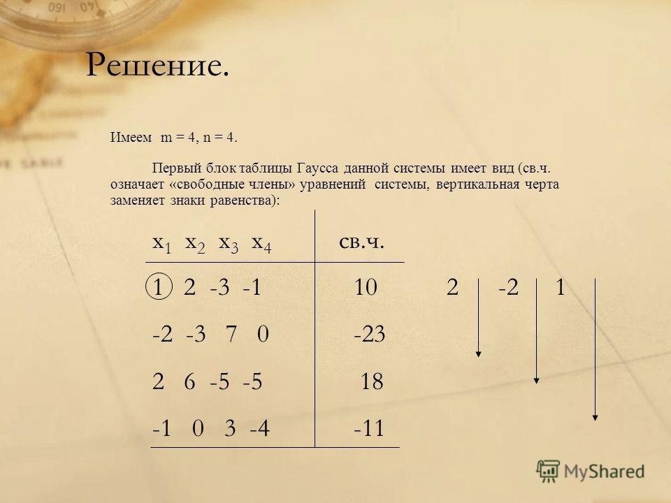 Решение. Имеем m = 4, n = 4. Первый блок таблицы Гаусса данной системы имеет вид (св.ч. означает «свободные члены» уравнений системы, вертикальная черта заменяет знаки равенства): x 1 x 2 x 3 x 4 св.ч. 1 2 -3 -1 10 2 -21 -2 -3 7 0-23 2 6 -5 -5 18 -1